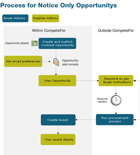 CompeteFor - Notice Only Opportunity Flowchart