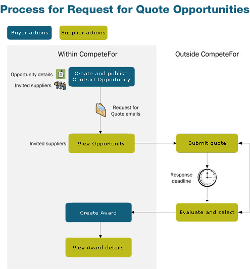 CompeteFor - RFQ Opportunity Flowchart
